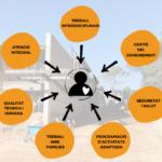 Projecte Model d'Atenció Nova Residència a l'edifici Joan Riu Central del Consorci Sant Gregori SOMRIU